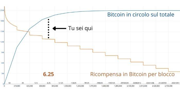 Grafico del ritmo di produzione Bitcoin (halvings)