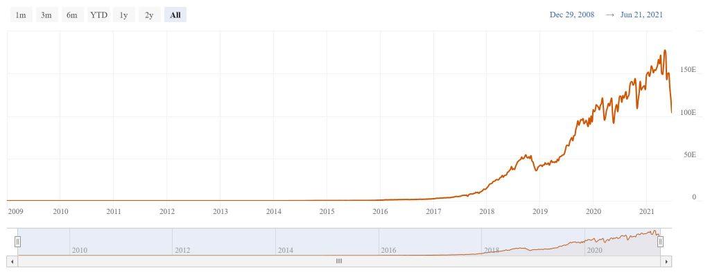 Hash rate Bitcoin andamento