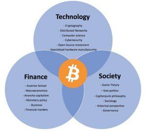 Materie discipline Bitcoin