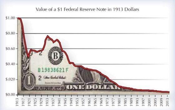 Perdita-valore-dollaro