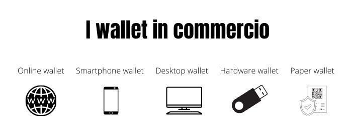 I tipi di wallet in commercio