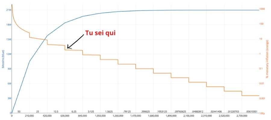 Emissione di Bitcoin e scarsità con gli halvings