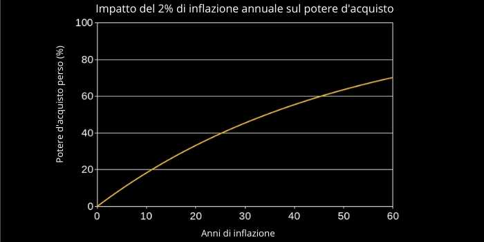 Perdita potere d'acquisto nel tempo con inflazione al 2%