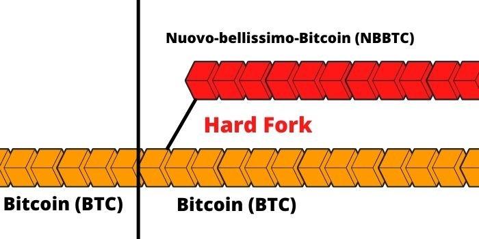 Rappresentazione di un Hard fork nel Bitcoin vero (BTC)
