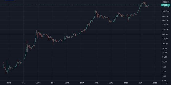 Grafico con il prezzo di Bitcoin nel tempo