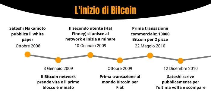 La storia di Bitcoin: grafico con i momenti iniziali