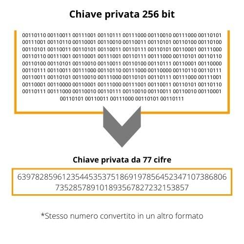 come hackerare la chiave privata bitcoin)
